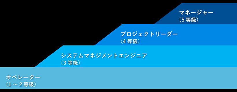 インフラ設計/構築/運用