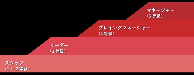 製品マーケティング/営業