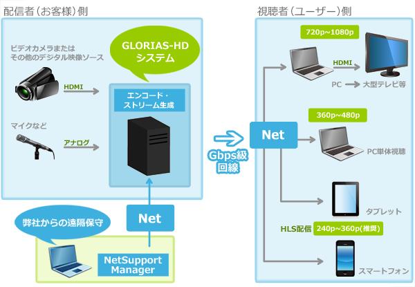 GLORIAS-HD システム構成図