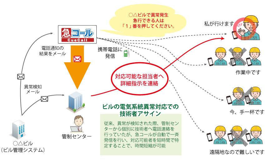 2) 「急コール」のサービスイメージ
